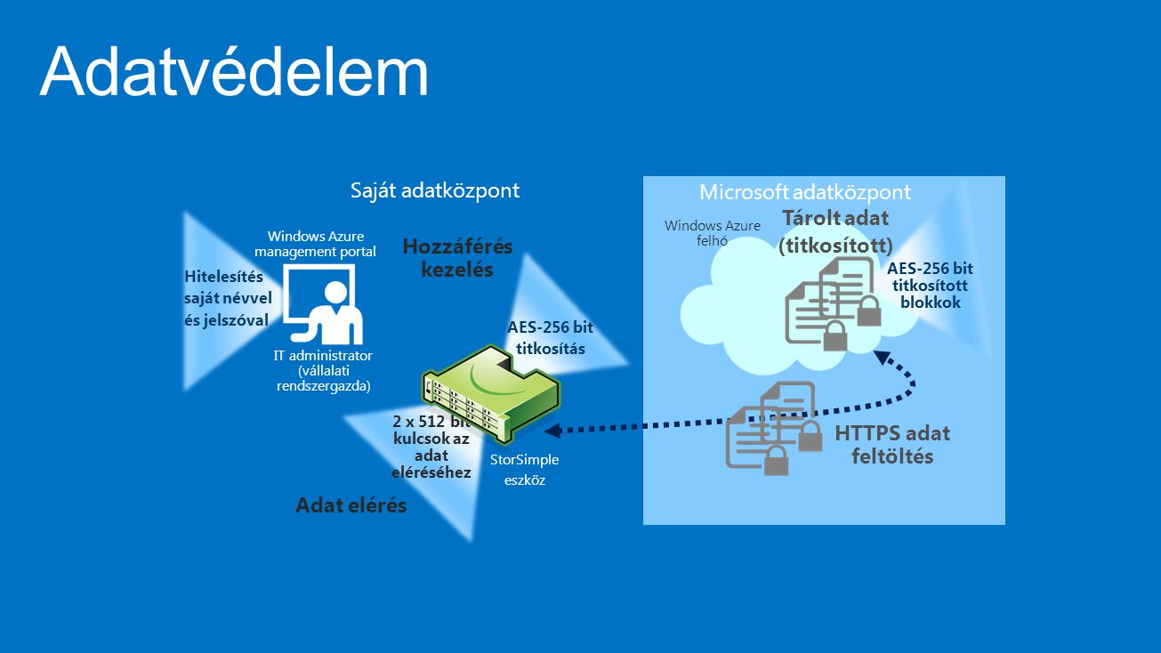 Automatizált tároló rétegezés SSD Alkalmazás vagy fájl kiszolgálók SAS Az adatok a következő rétegre mozognak, ha egy réteg telítettsége eléri a 84%-ot A legrégebben hozzáfért adatblokkok kerülnek a következő rétegbe Blokk szintű deduplikáció és tömörítés a StorSimple eszközön belül Titkosítás a felhőbe feltöltés előtt