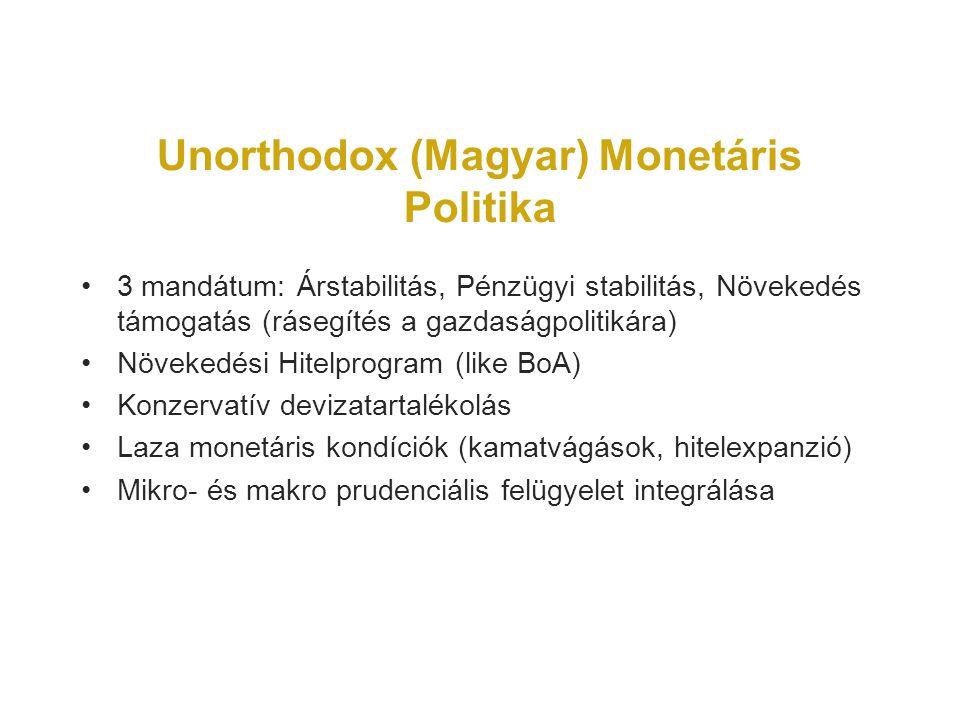 Unorthodox (Magyar) Monetáris Politika 3 mandátum: Árstabilitás, Pénzügyi stabilitás, Növekedés támogatás (rásegítés a gazdaságpolitikára) Növekedési Hitelprogram (like BoA) Konzervatív devizatartalékolás Laza monetáris kondíciók (kamatvágások, hitelexpanzió) Mikro- és makro prudenciális felügyelet integrálása
