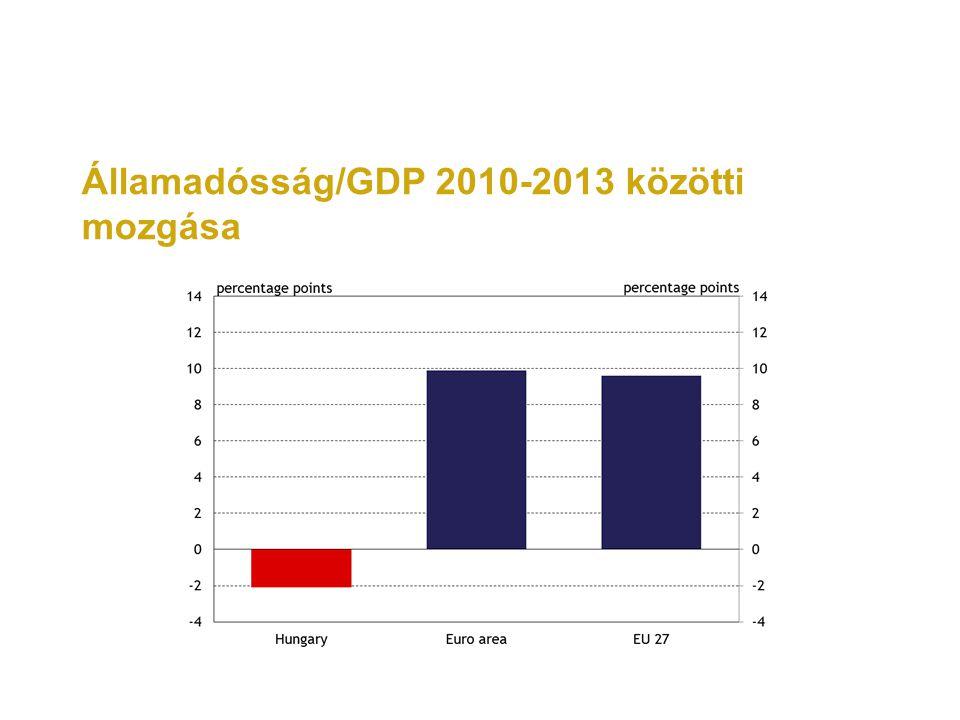 Államadósság/GDP 2010-2013 közötti mozgása