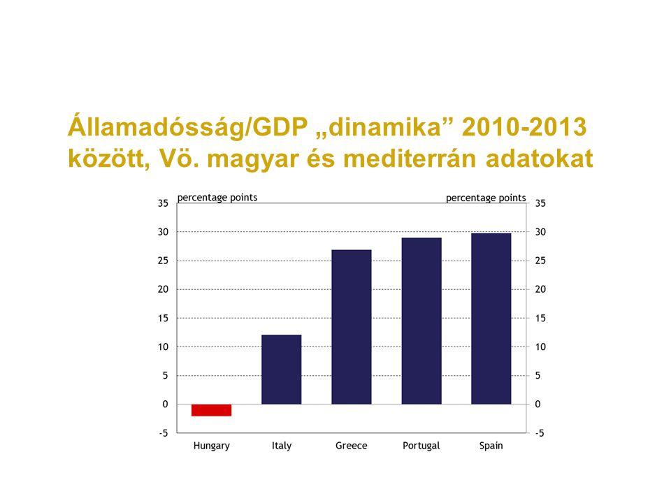"""Államadósság/GDP """"dinamika 2010-2013 között, Vö. magyar és mediterrán adatokat"""