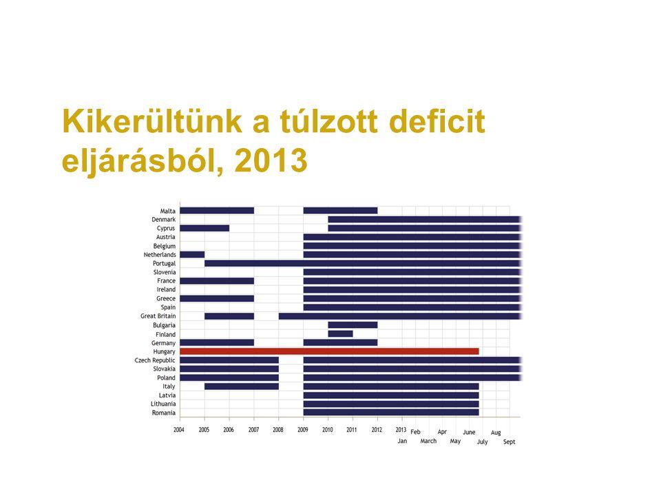 Kikerültünk a túlzott deficit eljárásból, 2013