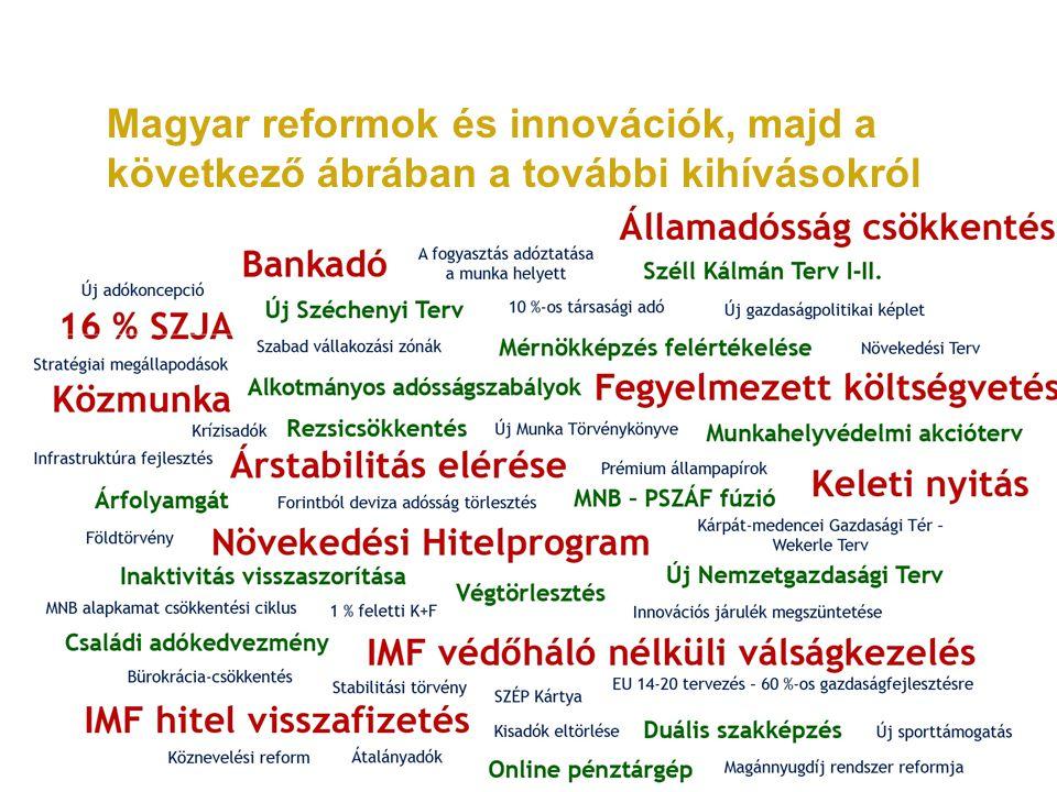 Magyar reformok és innovációk, majd a következő ábrában a további kihívásokról
