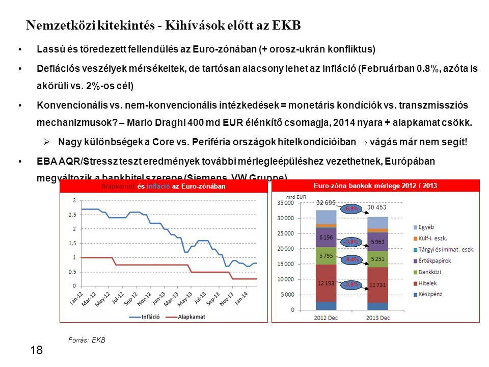 Lassú és töredezett fellendülés az Euro-zónában (+ orosz-ukrán konfliktus) Deflációs veszélyek mérsékeltek, de tartósan alacsony lehet az infláció (Februárban 0.8%, azóta is akörüli vs.