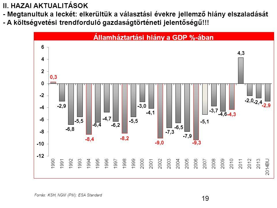 II. HAZAI AKTUALITÁSOK - Megtanultuk a leckét: elkerültük a választási évekre jellemző hiány elszaladását - A költségvetési trendforduló gazdaságtörté