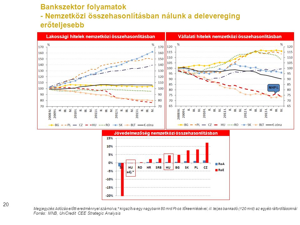 Bankszektor folyamatok - Nemzetközi összehasonlításban nálunk a delevereging erőteljesebb 20 Megjegyzés:Adózás előtti eredménnyel számolva;* kiigazítva egy nagybank 80 mrd Ft-os tőkeemlésével, ill.
