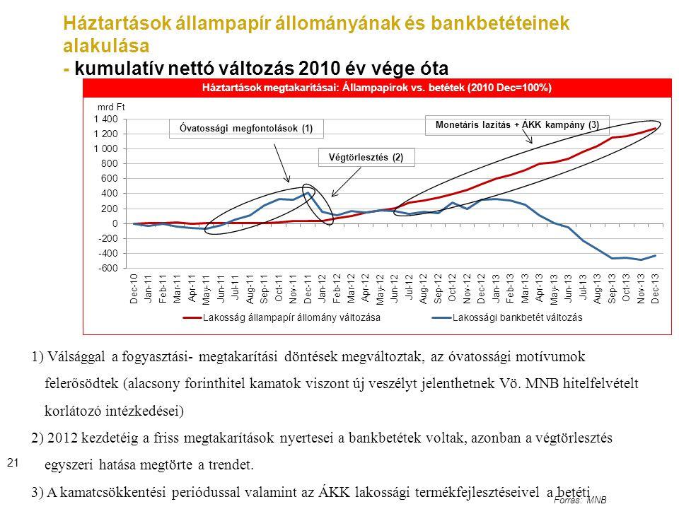 Háztartások állampapír állományának és bankbetéteinek alakulása - kumulatív nettó változás 2010 év vége óta Forrás: MNB 21 1) Válsággal a fogyasztási- megtakarítási döntések megváltoztak, az óvatossági motívumok felerősödtek (alacsony forinthitel kamatok viszont új veszélyt jelenthetnek Vö.