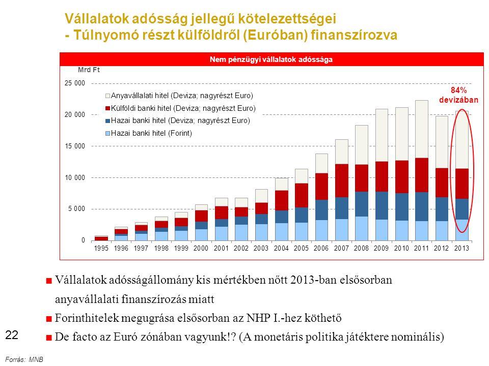 Vállalatok adósság jellegű kötelezettségei - Túlnyomó részt külföldről (Euróban) finanszírozva Forrás: MNB 22 ■ Vállalatok adósságállomány kis mértékben nőtt 2013-ban elsősorban anyavállalati finanszírozás miatt ■ Forinthitelek megugrása elsősorban az NHP I.-hez köthető ■ De facto az Euró zónában vagyunk!.
