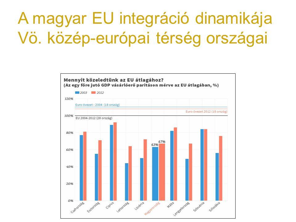 A magyar EU integráció dinamikája Vö. közép-európai térség országai