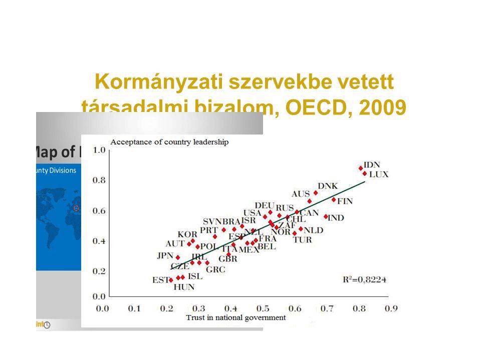 Kormányzati szervekbe vetett társadalmi bizalom, OECD, 2009