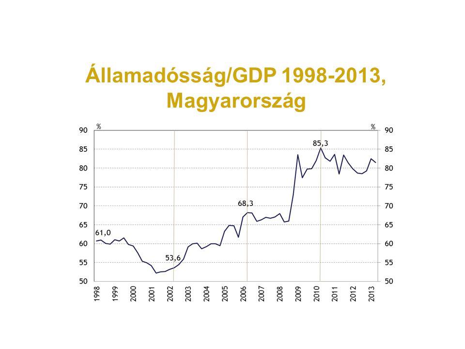 Államadósság/GDP 1998-2013, Magyarország