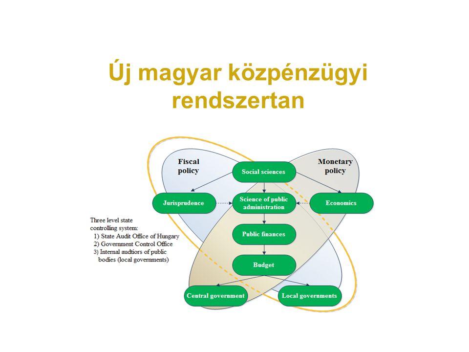 Új magyar közpénzügyi rendszertan