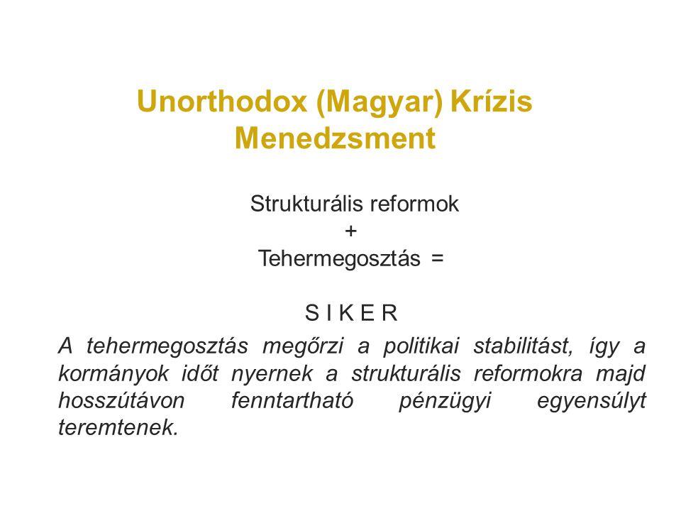 Unorthodox (Magyar) Krízis Menedzsment Strukturális reformok + Tehermegosztás = S I K E R A tehermegosztás megőrzi a politikai stabilitást, így a kormányok időt nyernek a strukturális reformokra majd hosszútávon fenntartható pénzügyi egyensúlyt teremtenek.