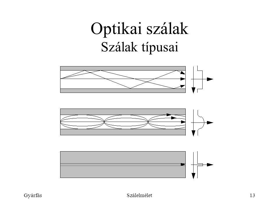 GyárfásSzálelmélet13 Optikai szálak Szálak típusai
