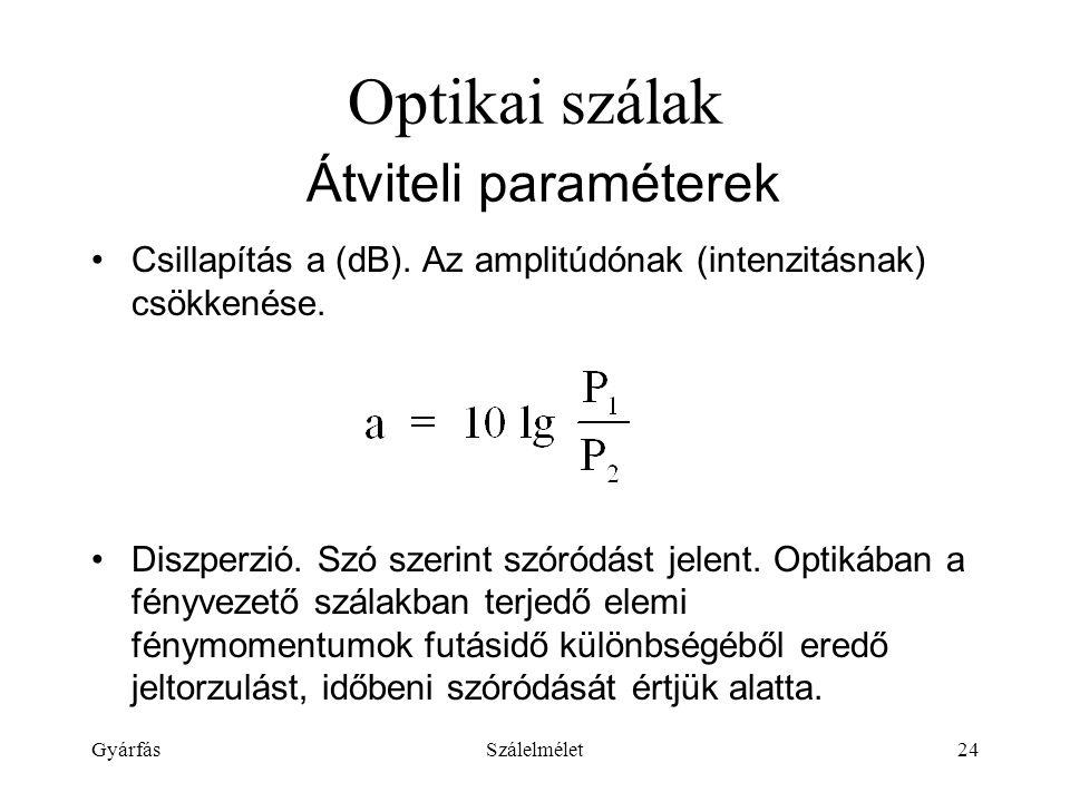 GyárfásSzálelmélet24 Optikai szálak Átviteli paraméterek Csillapítás a (dB).