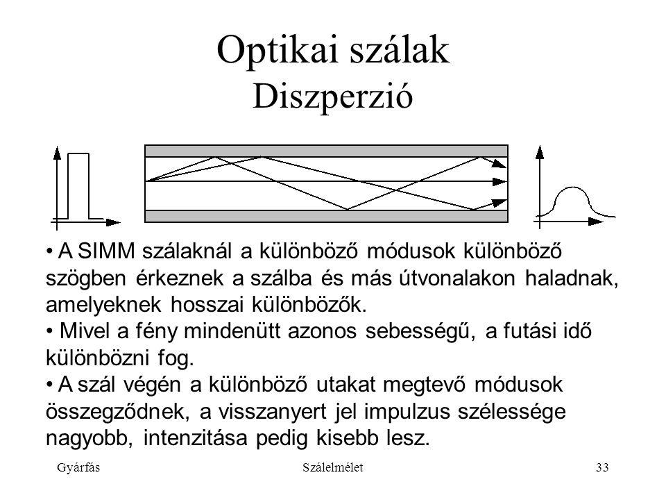 GyárfásSzálelmélet33 Optikai szálak Diszperzió A SIMM szálaknál a különböző módusok különböző szögben érkeznek a szálba és más útvonalakon haladnak, amelyeknek hosszai különbözők.