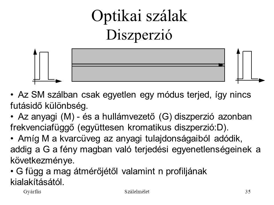 GyárfásSzálelmélet35 Optikai szálak Diszperzió Az SM szálban csak egyetlen egy módus terjed, így nincs futásidő különbség.