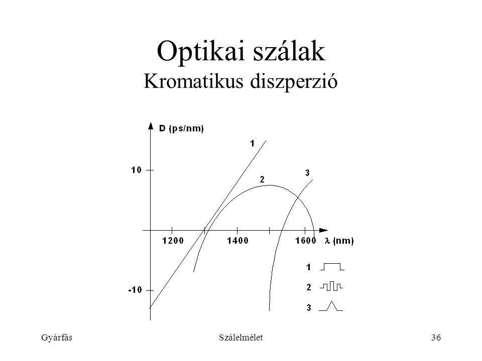GyárfásSzálelmélet36 Optikai szálak Kromatikus diszperzió