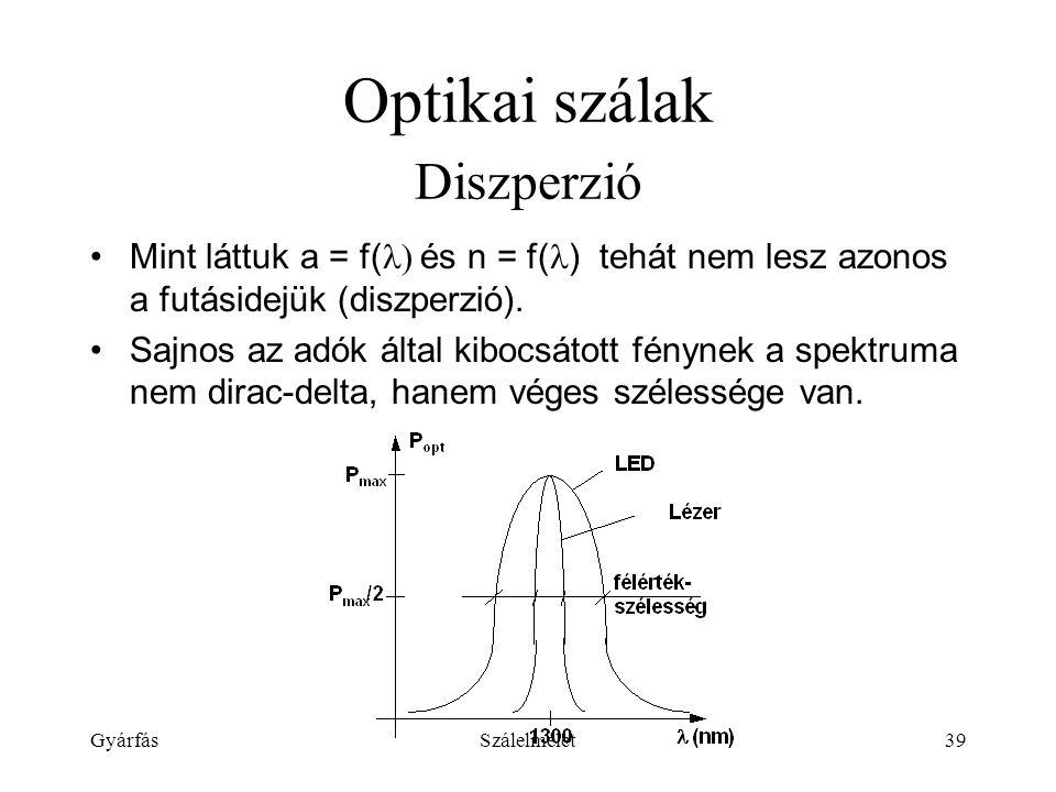 GyárfásSzálelmélet39 Optikai szálak Diszperzió Mint láttuk a = f(  és n = f( ) tehát nem lesz azonos a futásidejük (diszperzió).