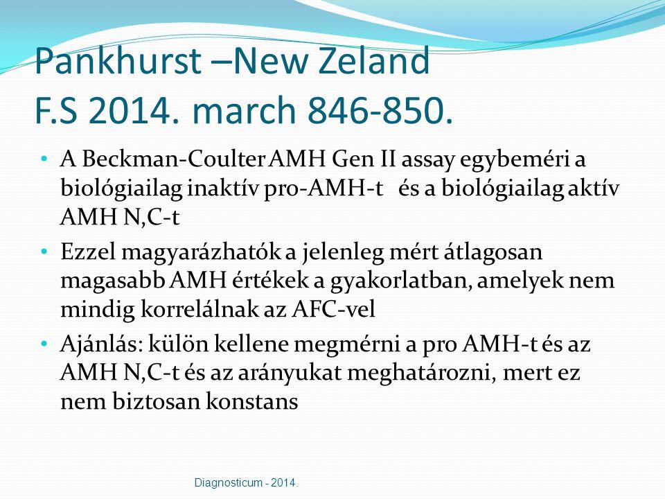 Pankhurst –New Zeland F.S 2014. march 846-850. A Beckman-Coulter AMH Gen II assay egybeméri a biológiailag inaktív pro-AMH-t és a biológiailag aktív A