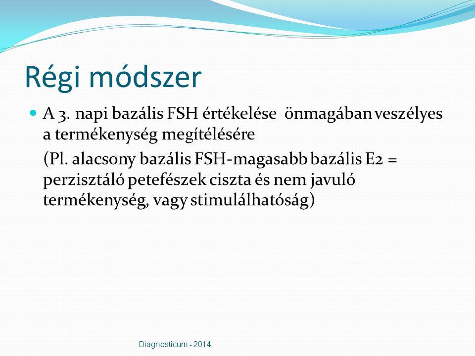 Régi módszer A 3. napi bazális FSH értékelése önmagában veszélyes a termékenység me g ítélésére (Pl. alacsony bazális FSH-magasabb bazális E2 = perzis