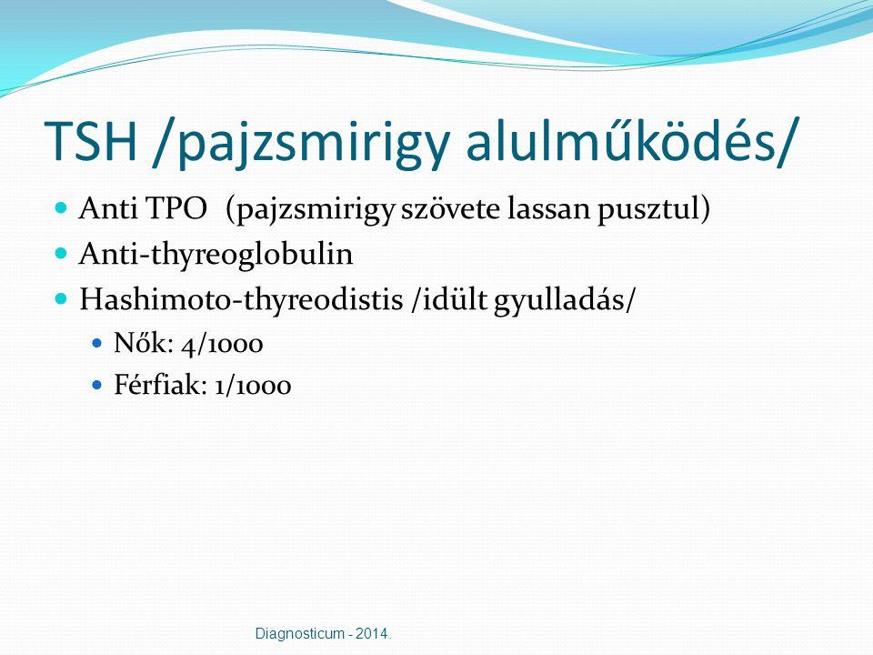 TSH /pajzsmirigy alulműködés/ Anti TPO (pajzsmirigy szövete lassan pusztul) Anti-thyreoglobulin Hashimoto-thyreodistis /idült gyulladás/ Nők: 4/1000 F