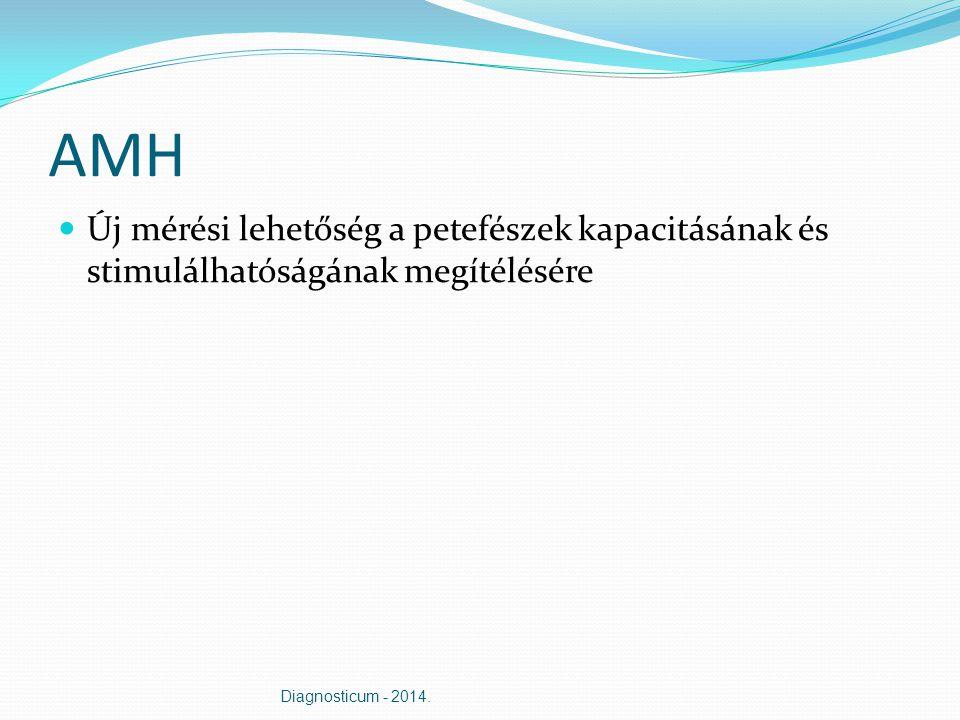 AMH Új mérési lehetőség a petefészek kapacitásának és stimulálhatóságának megítélésére Diagnosticum - 2014.