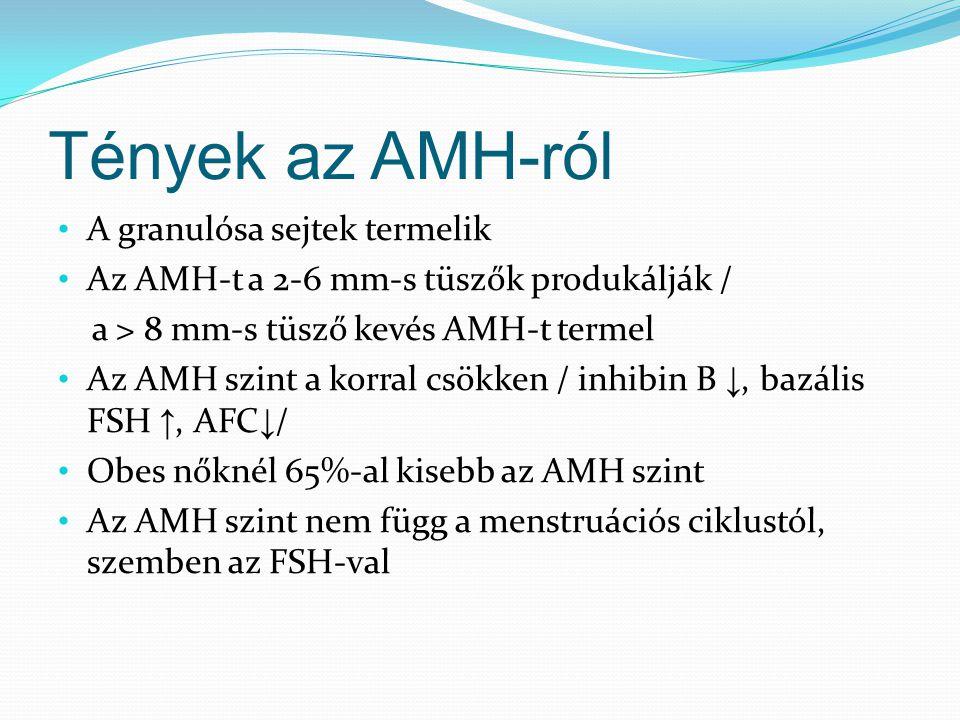 Tények az AMH-ról A granulósa sejtek termelik Az AMH-t a 2-6 mm-s tüszők produkálják / a > 8 mm-s tüsző kevés AMH-t termel Az AMH szint a korral csökken / inhibin B ↓, bazális FSH ↑, AFC ↓ / Obes nőknél 65%-al kisebb az AMH szint Az AMH szint nem függ a menstruációs ciklustól, szemben az FSH-val