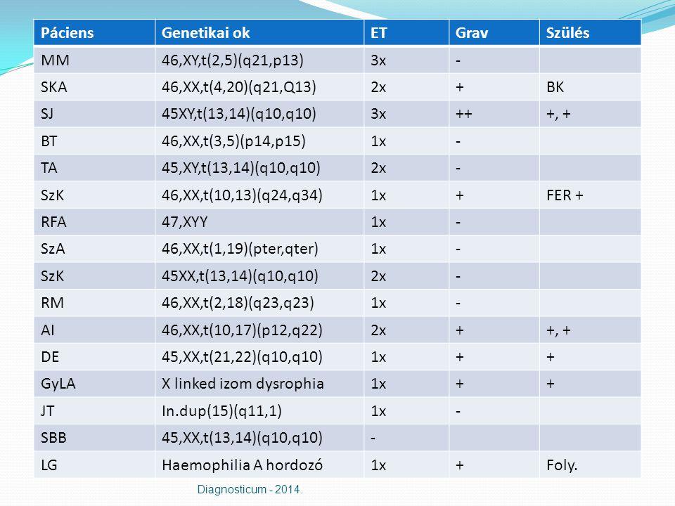 PáciensGenetikai okETGravSzülés MM46,XY,t(2,5)(q21,p13)3x- SKA46,XX,t(4,20)(q21,Q13)2x+BK SJ45XY,t(13,14)(q10,q10)3x+++, + BT46,XX,t(3,5)(p14,p15)1x- TA45,XY,t(13,14)(q10,q10)2x- SzK46,XX,t(10,13)(q24,q34)1x+FER + RFA47,XYY1x- SzA46,XX,t(1,19)(pter,qter)1x- SzK45XX,t(13,14)(q10,q10)2x- RM46,XX,t(2,18)(q23,q23)1x- AI46,XX,t(10,17)(p12,q22)2x++, + DE45,XX,t(21,22)(q10,q10)1x++ GyLAX linked izom dysrophia1x++ JTIn.dup(15)(q11,1)1x- SBB45,XX,t(13,14)(q10,q10)- LGHaemophilia A hordozó1x+Foly.