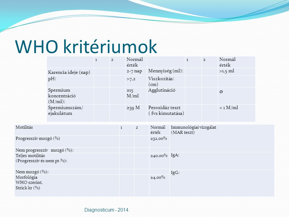 WHO kritériumok 12Normál érték 12Normál érték Karencia ideje (nap) 2-7 napMennyiség (ml): >1,5 ml pH: >7,2Viszkozitás: (cm) Spermium koncentráció (M/ml): ≥15 M/ml Agglutináció ø Spermiumszám/ ejakulátum ≥39 MPeroxidáz teszt ( fvs kimutatása) < 1 M/ml Motilitás12Normál érték Immunológiai vizsgálat (MAR teszt) Progressziv mozgó (%) ≥32,00% Nem progresszív mozgó (%): IgA: Teljes motilitás (Progresszív és nem pr.%): ≥40,00% Nem mozgó (%): IgG: Morfológia WHO szerint, Strick kr (%) ≥4,00% Diagnosticum - 2014.