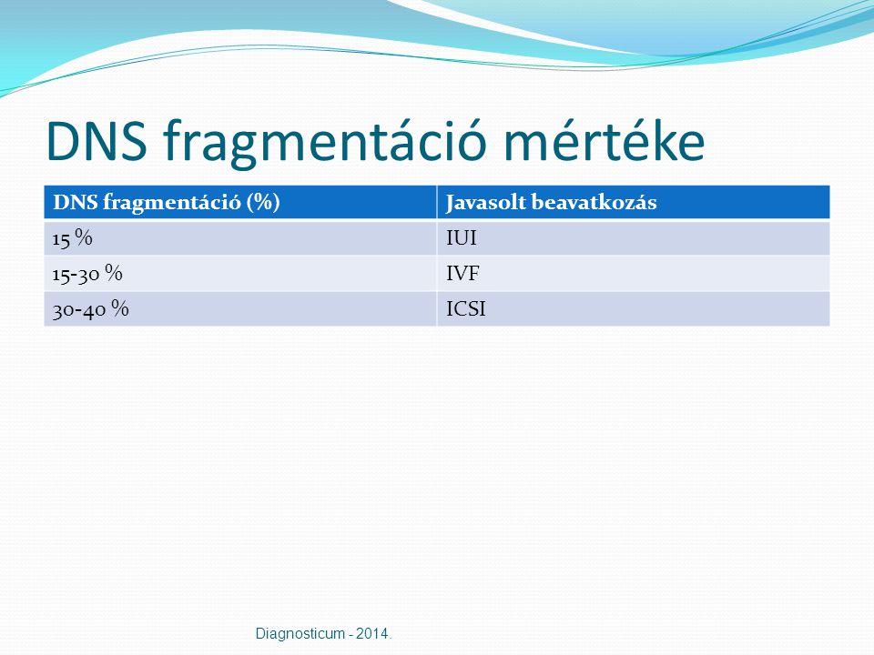 DNS fragmentáció mértéke DNS fragmentáció (%)Javasolt beavatkozás 15 %IUI 15-30 %IVF 30-40 %ICSI Diagnosticum - 2014.