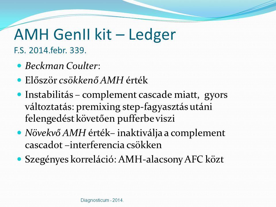 AMH GenII kit – Ledger F.S. 2014.febr. 339. Beckman Coulter: Először csökkenő AMH érték Instabilitás – complement cascade miatt, gyors változtatás: pr