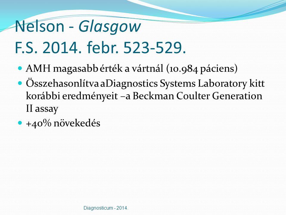 Nelson - Glasgow F.S. 2014. febr. 523-529. AMH magasabb érték a vártnál (10.984 páciens) Összehasonlítva aDiagnostics Systems Laboratory kitt korábbi