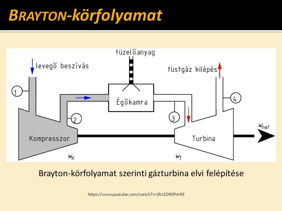 Brayton-körfolyamat szerinti gázturbina elvi felépítése https://www.youtube.com/watch?v=jRn1DR0PmRE