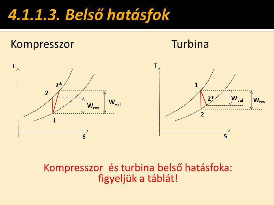 T S W rev KompresszorTurbina 1 2 2* W val T S 1 2 2* W rev Kompresszor és turbina belső hatásfoka: figyeljük a táblát!