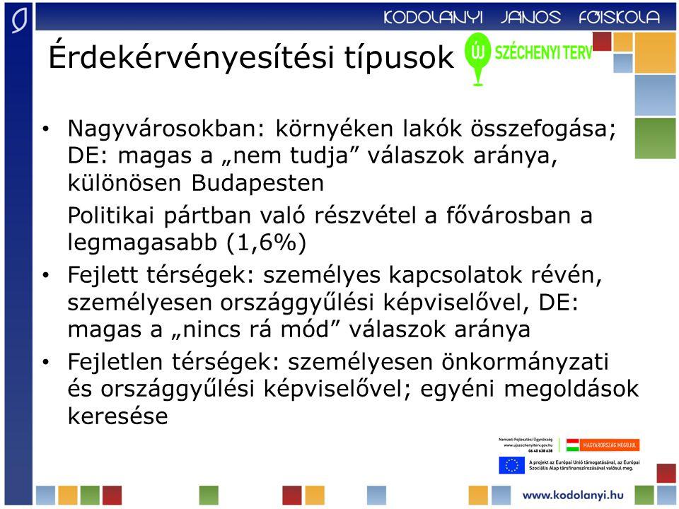 """Érdekérvényesítési típusok Nagyvárosokban: környéken lakók összefogása; DE: magas a """"nem tudja válaszok aránya, különösen Budapesten Politikai pártban való részvétel a fővárosban a legmagasabb (1,6%) Fejlett térségek: személyes kapcsolatok révén, személyesen országgyűlési képviselővel, DE: magas a """"nincs rá mód válaszok aránya Fejletlen térségek: személyesen önkormányzati és országgyűlési képviselővel; egyéni megoldások keresése"""