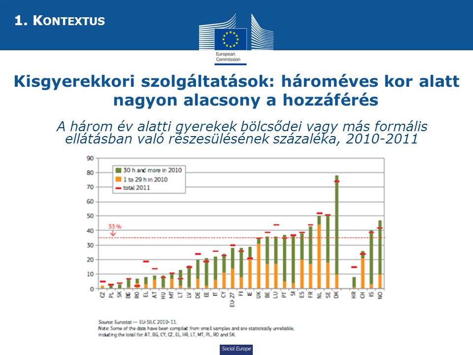 Social Europe Kisgyerekkori szolgáltatások: hároméves kor alatt nagyon alacsony a hozzáférés  A három év alatti gyerekek bölcsődei vagy más formális ellátásban való részesülésének százaléka, 2010-2011 1.