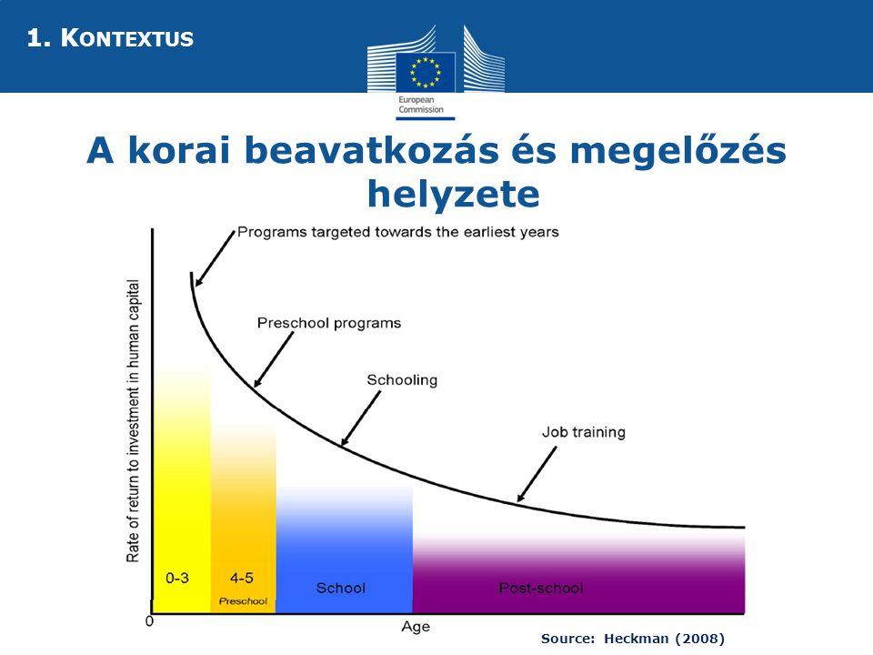 Social Europe A korai beavatkozás és megelőzés helyzete Source: Heckman (2008) 1. K ONTEXTUS