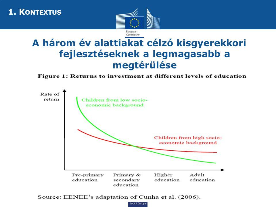 Social Europe  A három év alattiakat célzó kisgyerekkori fejlesztéseknek a legmagasabb a megtérülése 1.