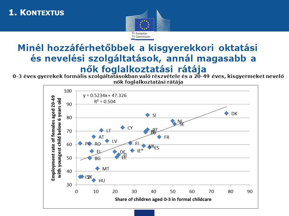 Social Europe Minél hozzáférhetőbbek a kisgyerekkori oktatási és nevelési szolgáltatások, annál magasabb a nők foglalkoztatási rátája 0-3 éves gyerekek formális szolgáltatásokban való részvétele és a 20-49 éves, kisgyermeket nevelő nők foglalkoztatási rátája 1.