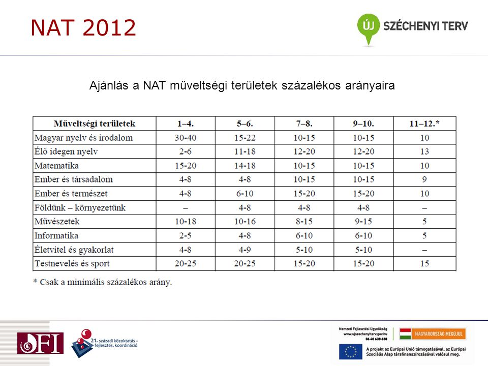 NAT 2012 Ajánlás a NAT műveltségi területek százalékos arányaira