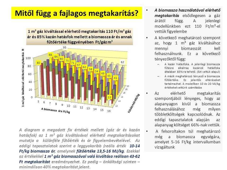 Mitől függ a fajlagos megtakarítás? A biomassza használatával elérhető megtakarítás elsődlegesen a gáz árától függ. A jelenlegi modellünkben ezt 110 F