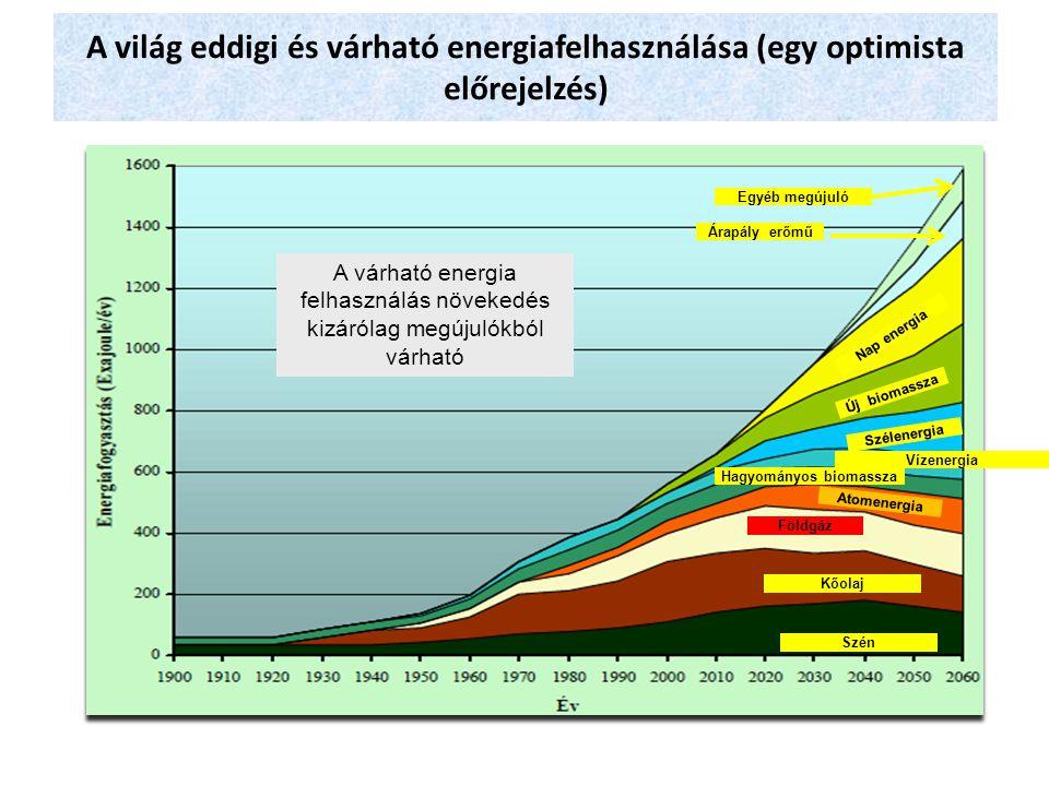 A világ eddigi és várható energiafelhasználása (egy optimista előrejelzés) Egyéb megújuló Árapály erőmű Nap energia Új biomassza Szélenergia Hagyomány