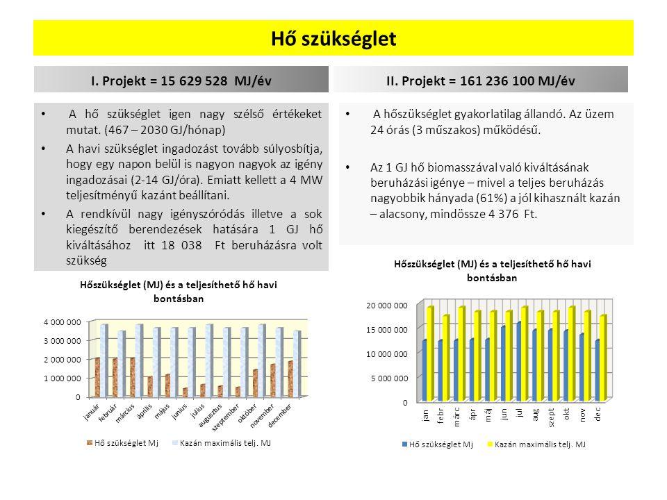 Hő szükséglet I. Projekt = 15 629 528 MJ/év A hő szükséglet igen nagy szélső értékeket mutat. (467 – 2030 GJ/hónap) A havi szükséglet ingadozást továb