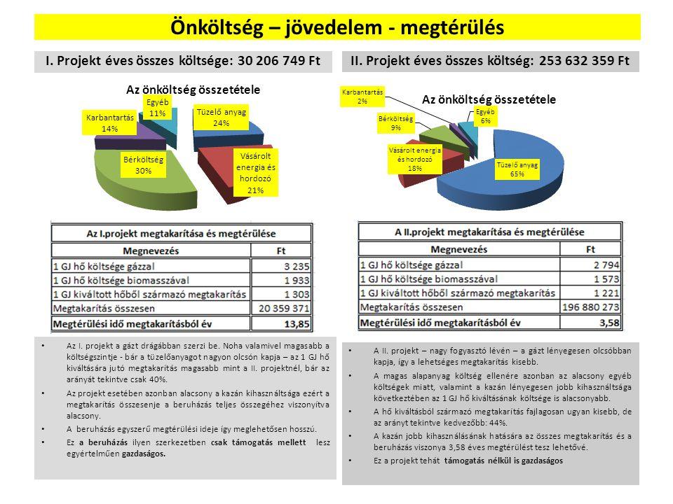 Önköltség – jövedelem - megtérülés I. Projekt éves összes költsége: 30 206 749 Ft Az I. projekt a gázt drágábban szerzi be. Noha valamivel magasabb a