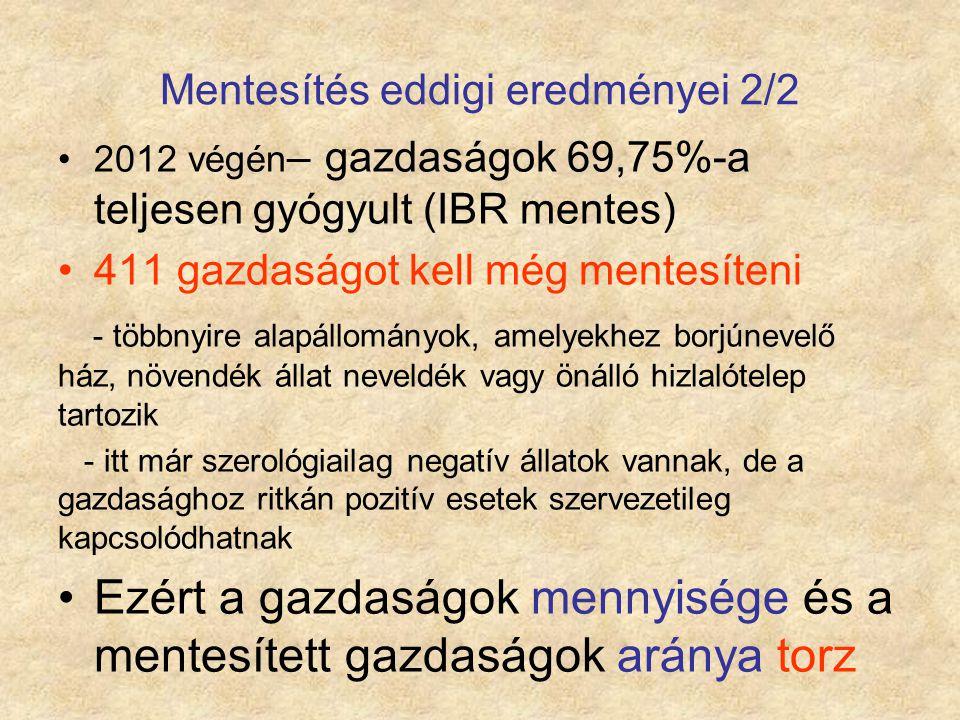 Mentesítés eddigi eredményei 2/2 2012 végén – gazdaságok 69,75%-a teljesen gyógyult (IBR mentes) 411 gazdaságot kell még mentesíteni - többnyire alapá