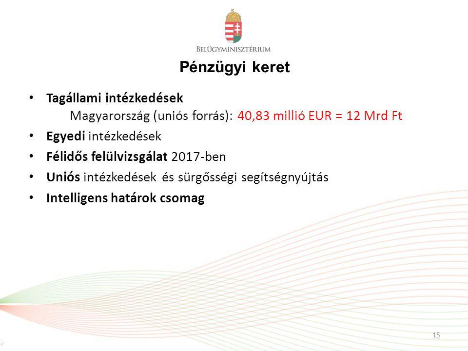 Pénzügyi keret Tagállami intézkedések Magyarország (uniós forrás): 40,83 millió EUR = 12 Mrd Ft Egyedi intézkedések Félidős felülvizsgálat 2017-ben Un