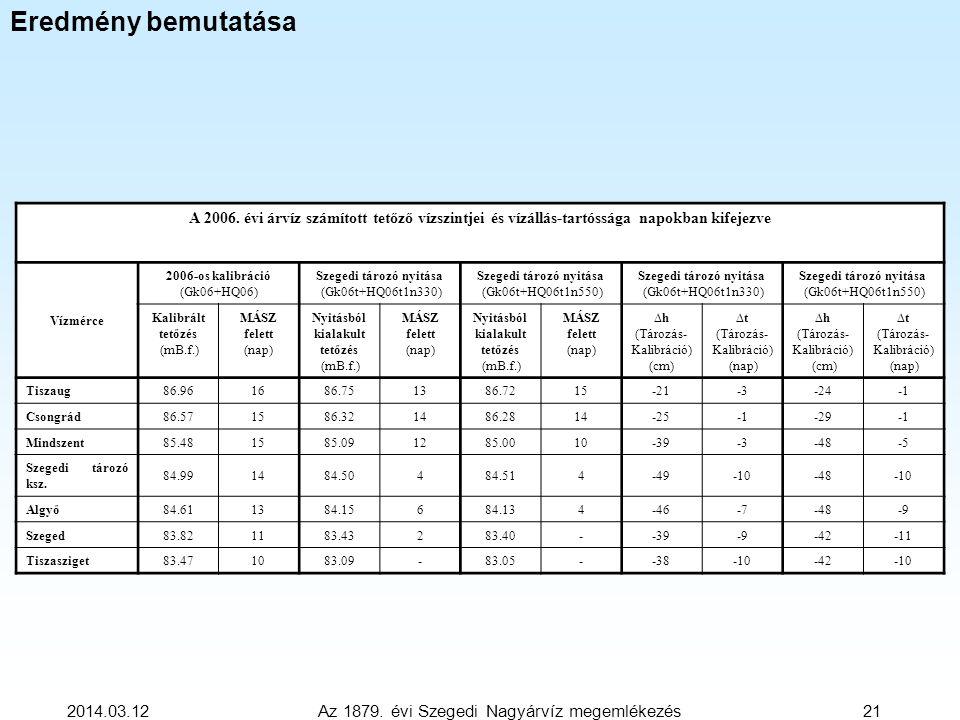 2014.03.12 Az 1879. évi Szegedi Nagyárvíz megemlékezés 21 Eredmény bemutatása A 2006. évi árvíz számított tetőző vízszintjei és vízállás-tartóssága na