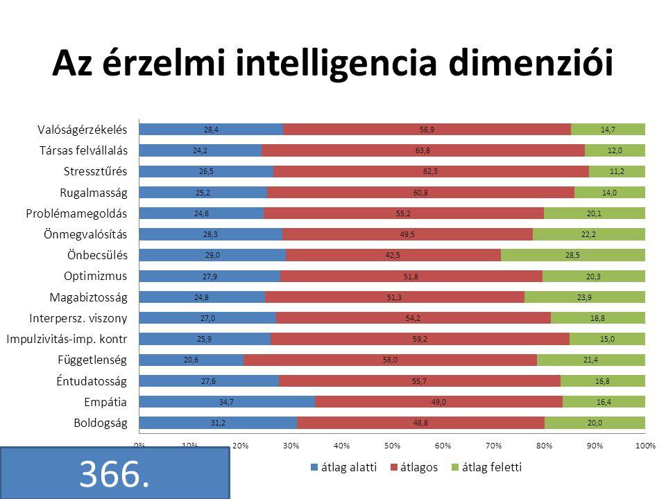 Az érzelmi intelligencia dimenziói 366.