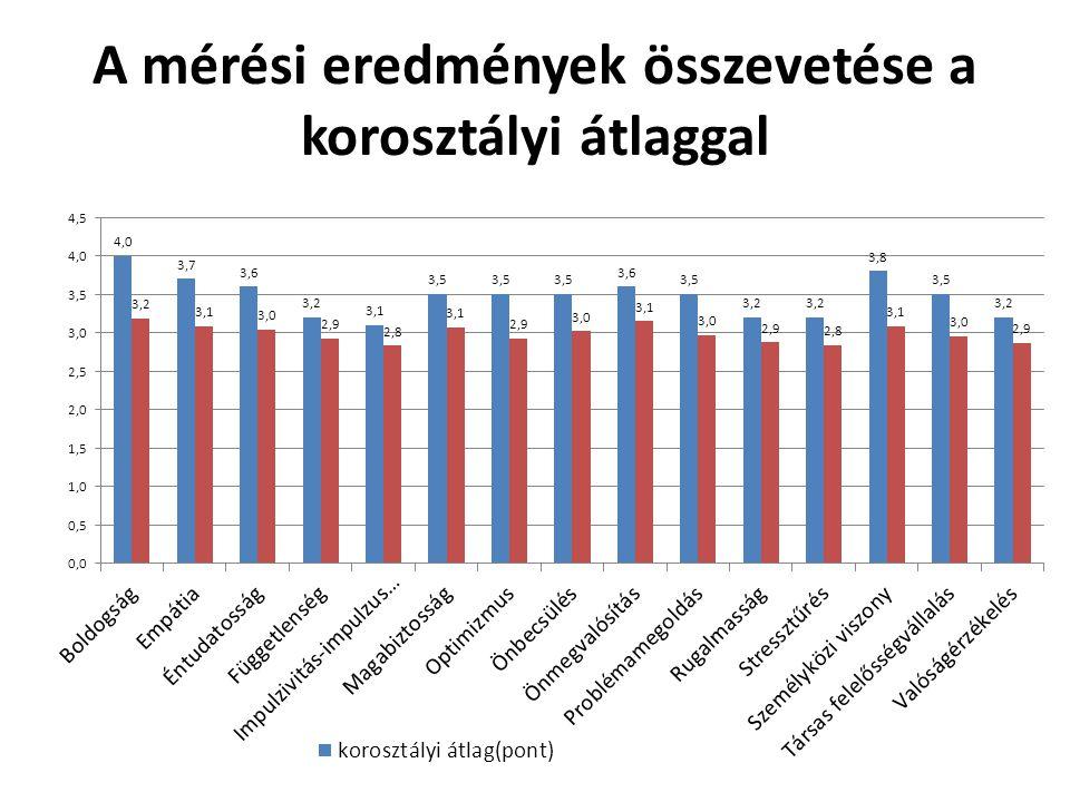 A mérési eredmények összevetése a korosztályi átlaggal