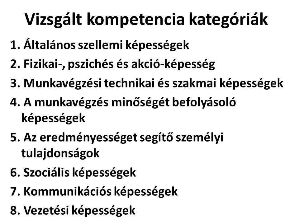 Vizsgált kompetencia kategóriák 1. Általános szellemi képességek 2.